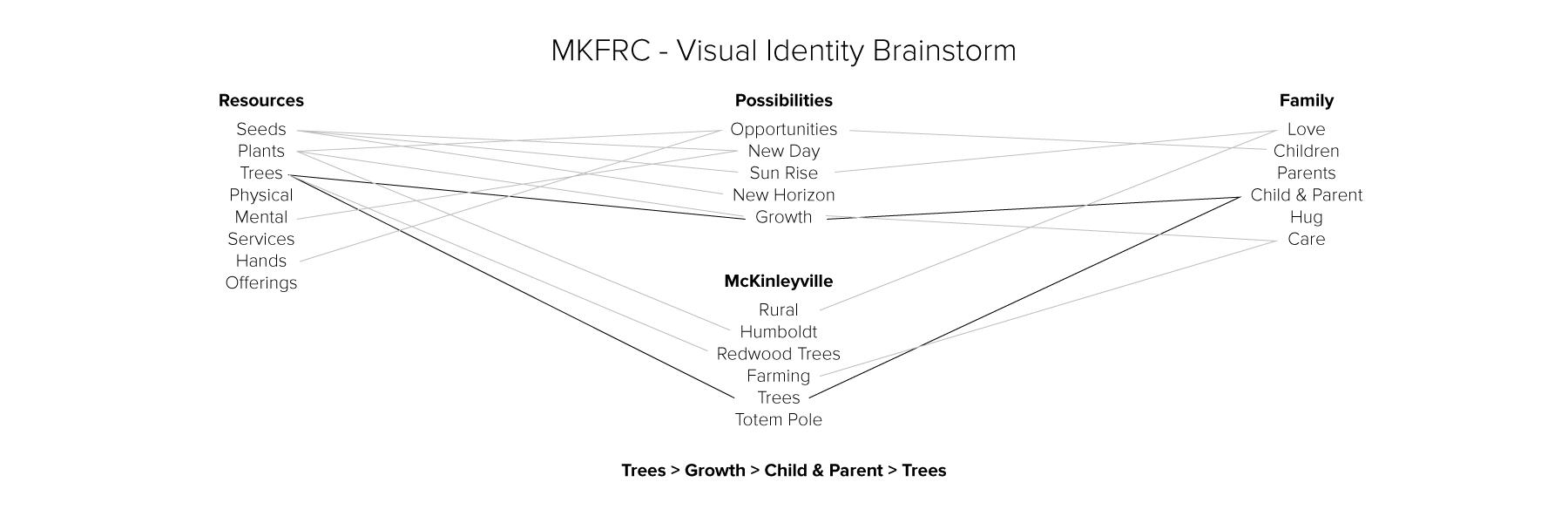 Mind map for McKinleyville Family Resource Center